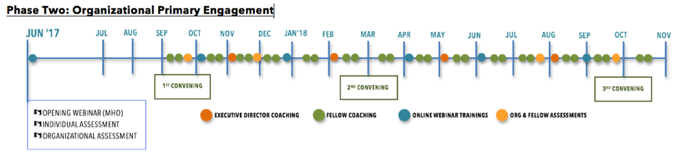 a timeline of phase 2 Organizational primary engagement showing when different events in the program occur